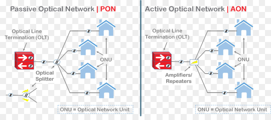 Passive optical network Diagram Optical fiber Active Optical Network ...