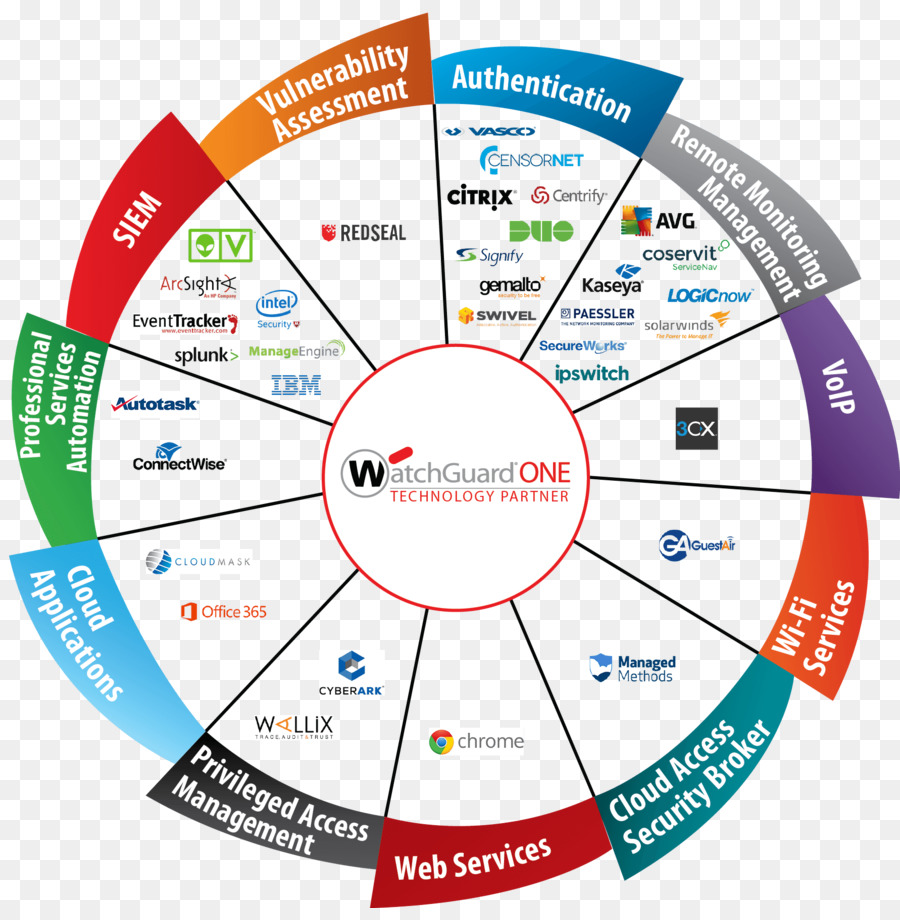 Diagram managed security service managed services watchguard diagram managed security service managed services watchguard technical support wheel full set cheapraybanclubmaster Images
