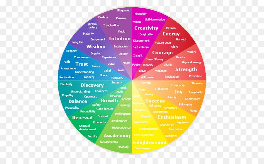 Color Wheel Psychology Emotion Color Symbolism Paint Png Download