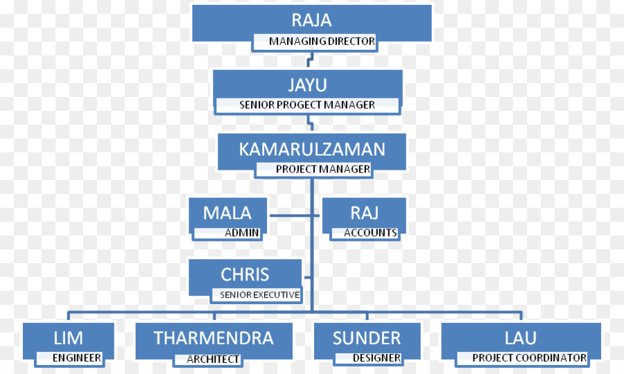 Organizational Structure Chart Interior Design Services Indoor Decorations Png 902 533 Free Transpa