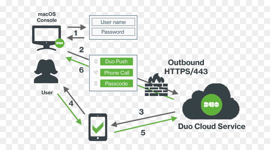Network diagram mac os trusted wiring diagrams computer network diagram multi factor authentication cisco systems rh kisspng com network diagram microsoft word network diagram mac os x ccuart Image collections