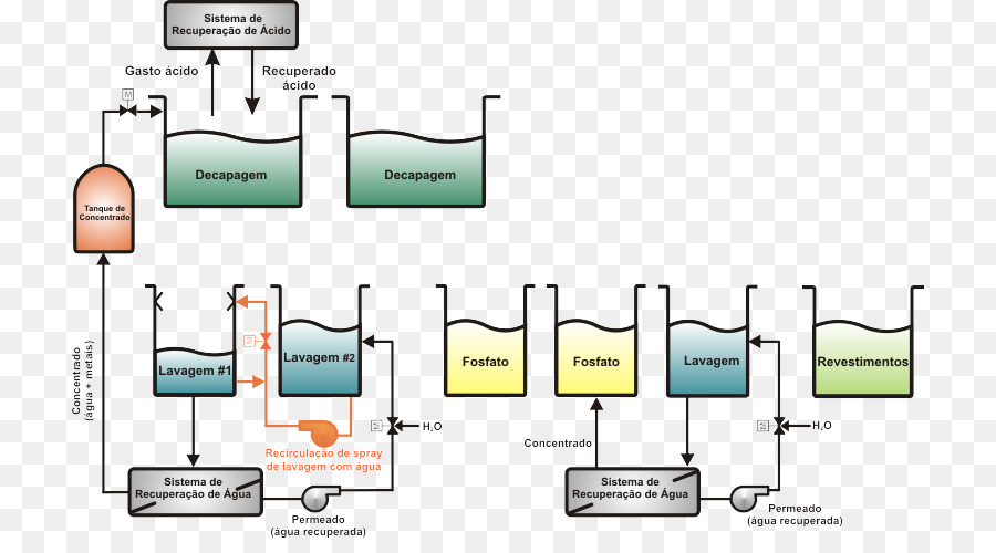 Process flow diagram Wiring diagram Schematic - low carbon png ...