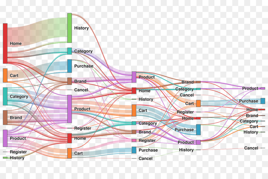 Sankey diagram data visualization chart data visualization png sankey diagram data visualization chart data visualization ccuart Images