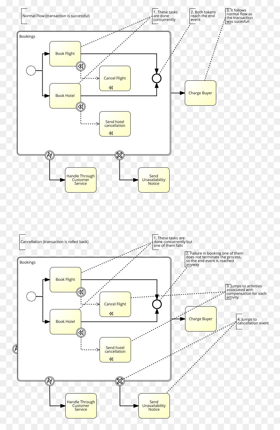 Modelo de Procesos de negocios y la Notación de Diagrama de Diseño ...