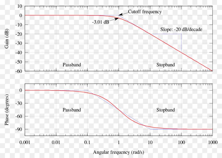 Low-pass filter, Bode-plot Butterworth-High-pass-filter