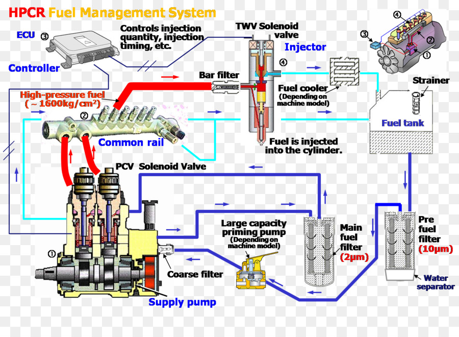 Cummins Engine Fuel System Diagram  Cummins System