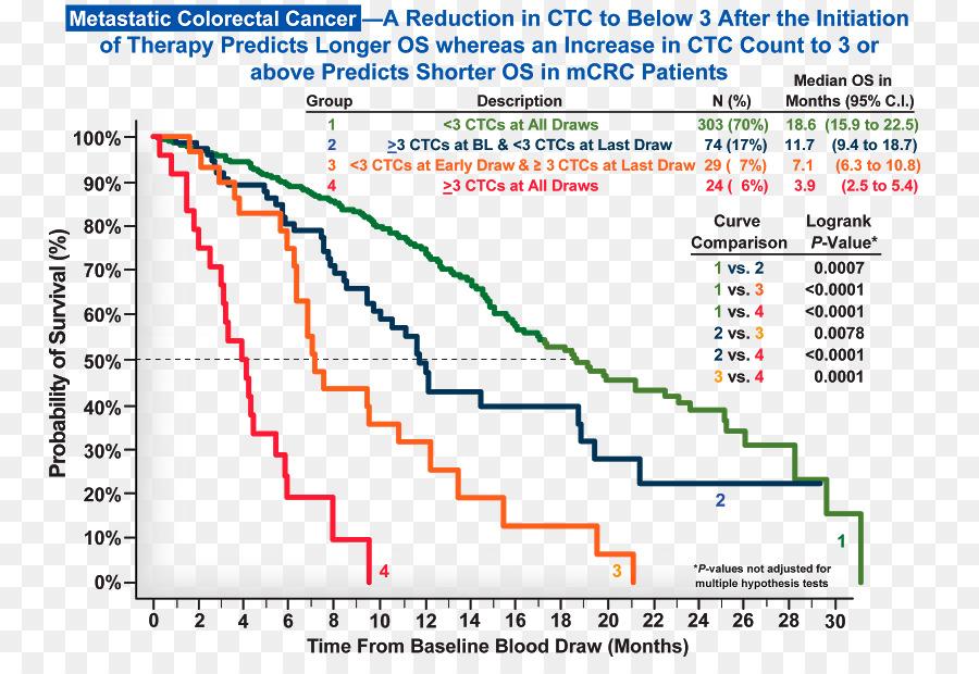 El cáncer de próstata Neoplasia de células tumorales Circulantes ...