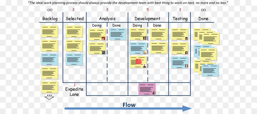 Kanban board scaled agile framework agile software development kanban board scaled agile framework agile software development extreme programming waterfalls flow ccuart Choice Image