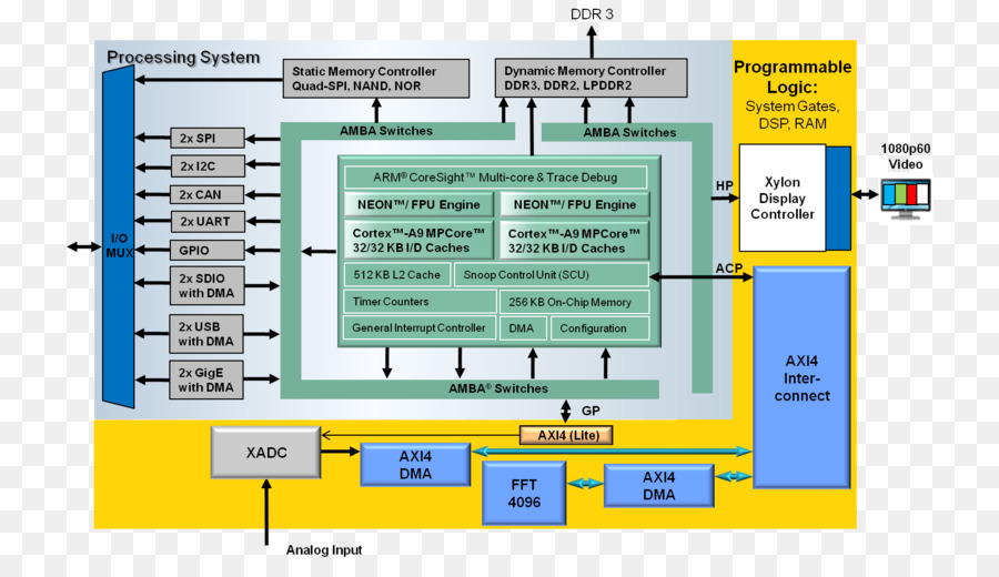 Xilinx Vivado Computer program Direct memory access Field ...