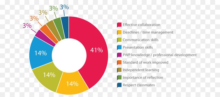 employability skills employability skills employment student stats