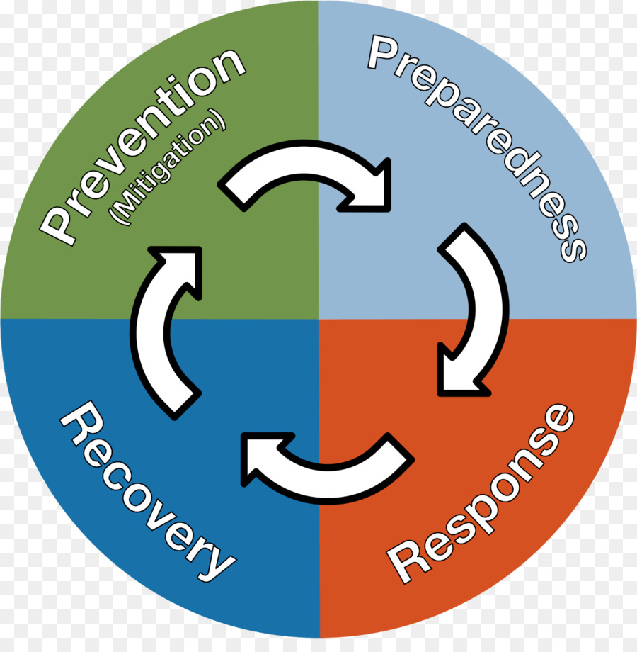 Emergency Management Preparedness Disaster Recovery