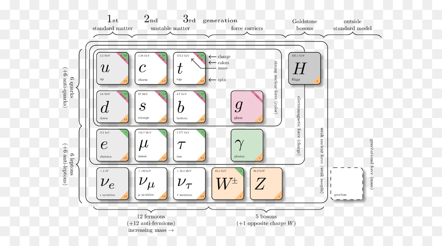 the standard model of elementary particles diagram expand
