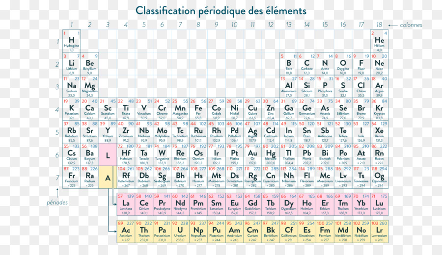 Periodic table chemistry chemical element electron configuration periodic table chemistry chemical element electron configuration electron shell ppt element of classification and labelling urtaz Images
