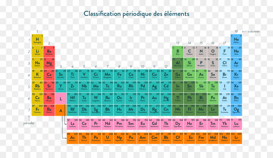 Periodic Table Chemistry Chemical Reaction Atom Chemical Element