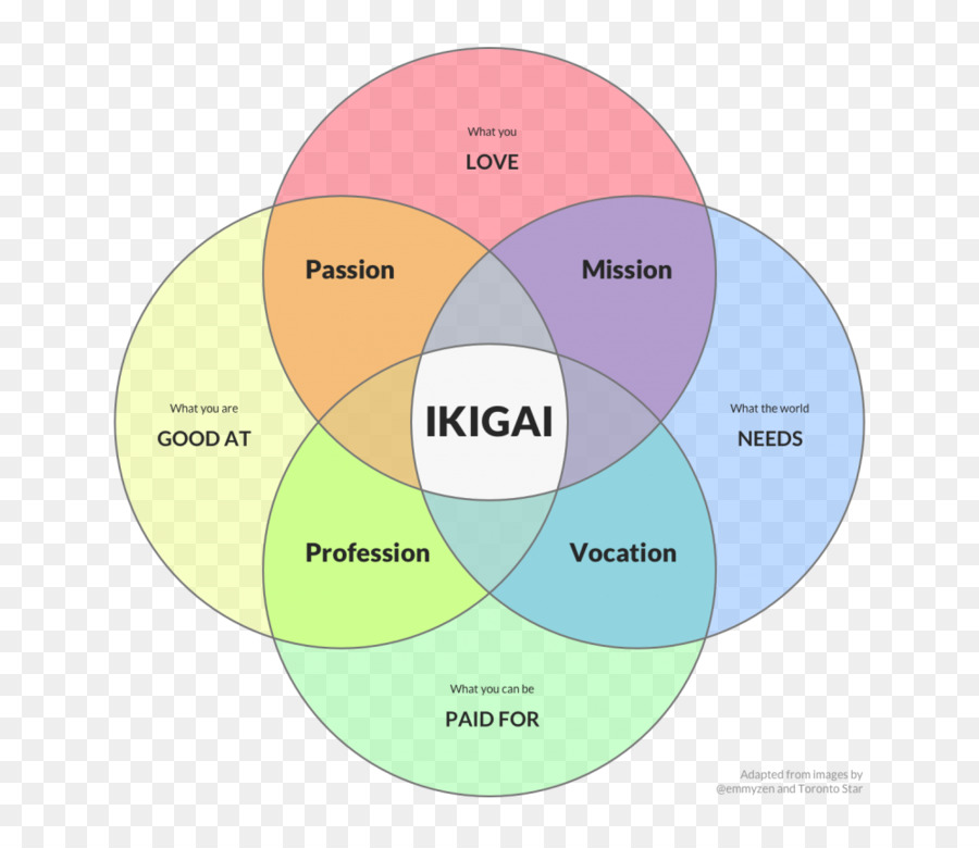 Ikigai Meaning Of Life Venn Diagram Word Word Png Download 1000