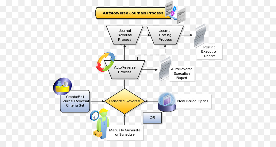 Flowchart laporan keuangan bisnis proses diagram alir proses flowchart laporan keuangan bisnis proses diagram alir proses keuangan analisis keuangan ccuart Image collections