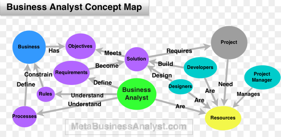 Business Analyst Business Analysis Job Description Systems Analyst