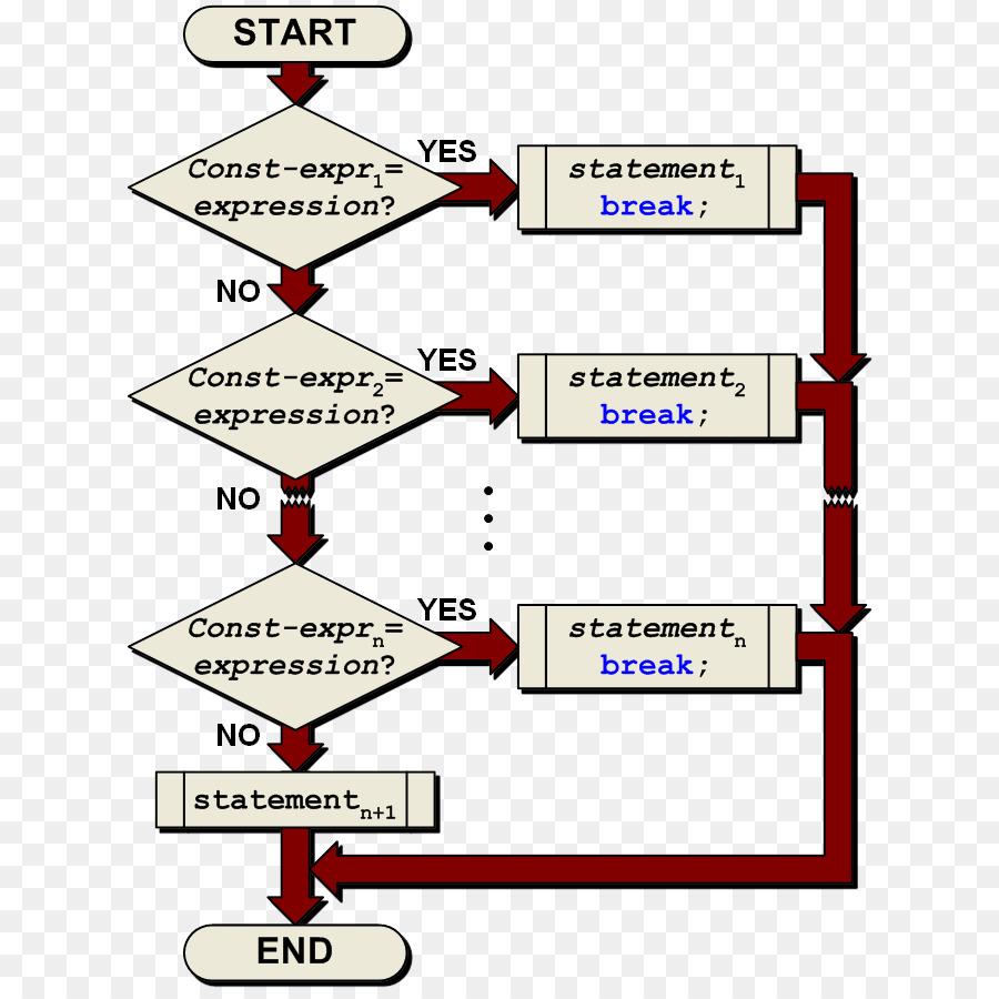 Switch statement Block diagram - waterfalls flow