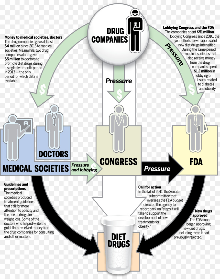 food and drug administration, pharmaceutical drug, drug, diagram, joint png