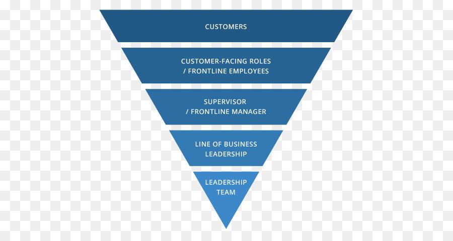 organizational chart organizational structure hierarchical organization logo inverted pyramid