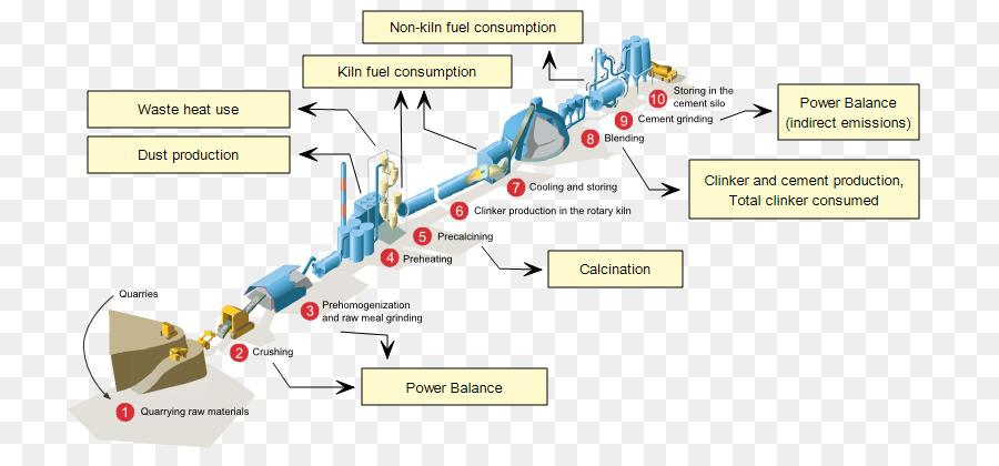 cement process flow diagram technology roadmap factory cement road