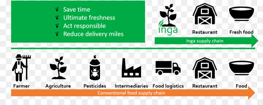 Organic Food Short Food Supply Chains Supply Chain Management