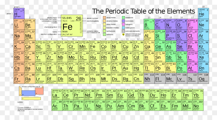 Periodic table atomic mass atomic number mass number symbol png periodic table atomic mass atomic number mass number symbol urtaz Choice Image