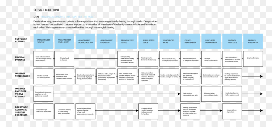 Service design service blueprint innovative thinking png download service design service blueprint innovative thinking malvernweather Images