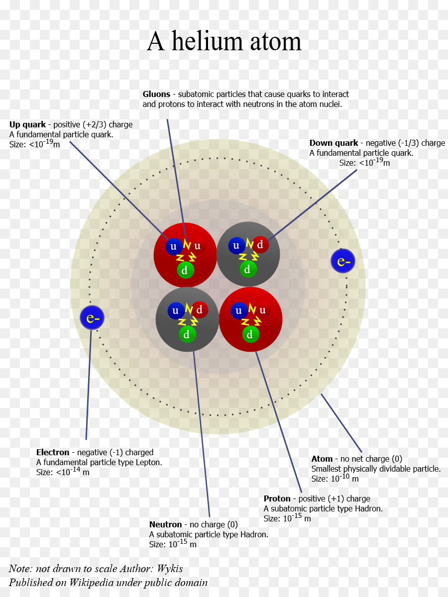 Atomic theory helium atom chemistry atoms in molecules science png atomic theory helium atom chemistry atoms in molecules science ccuart Choice Image
