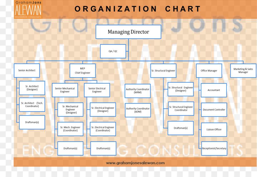 costco organizational chart