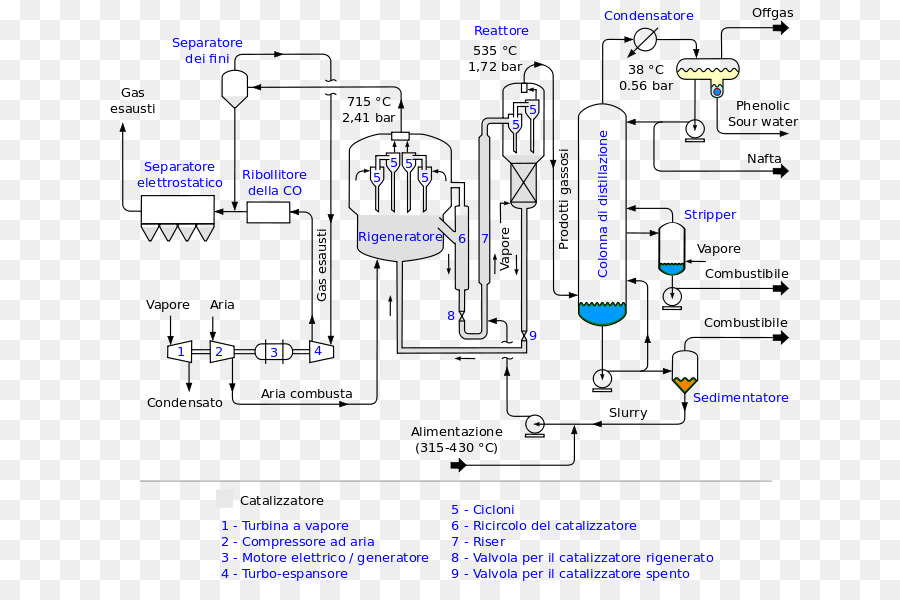 Chemical plant process flow diagram haber process chemical industry chemical plant process flow diagram haber process chemical industry schematic vector ccuart Gallery