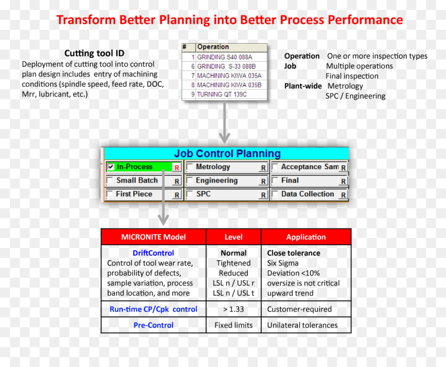 Planning Manufacturing Process Management Machining Process Flow