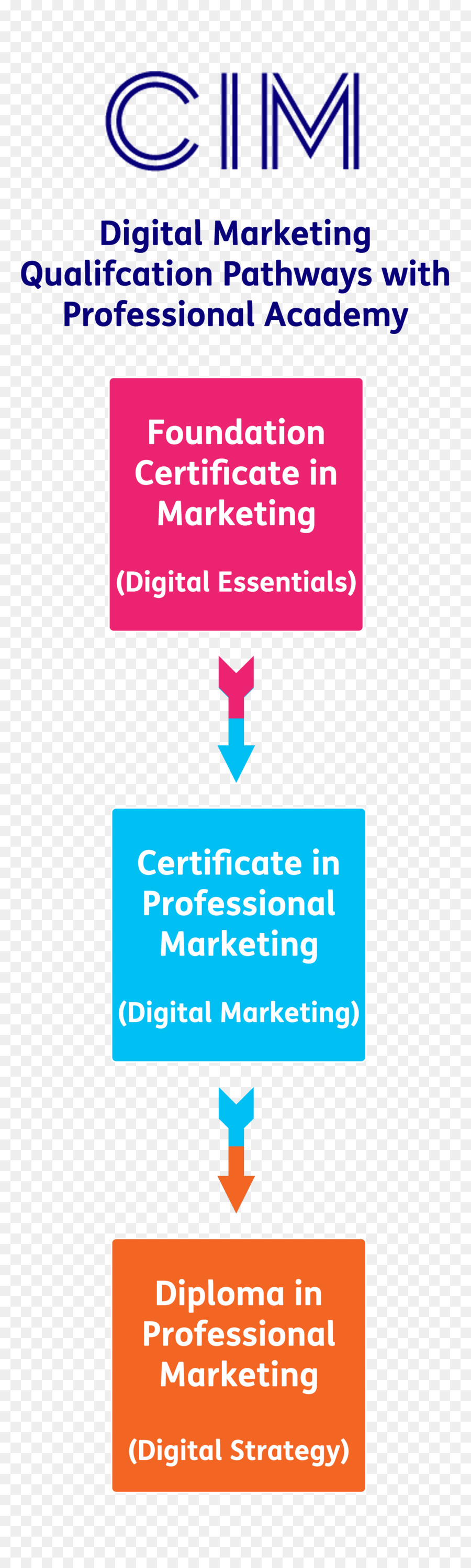 Chartered Institute Of Marketing Sales Diploma Professional