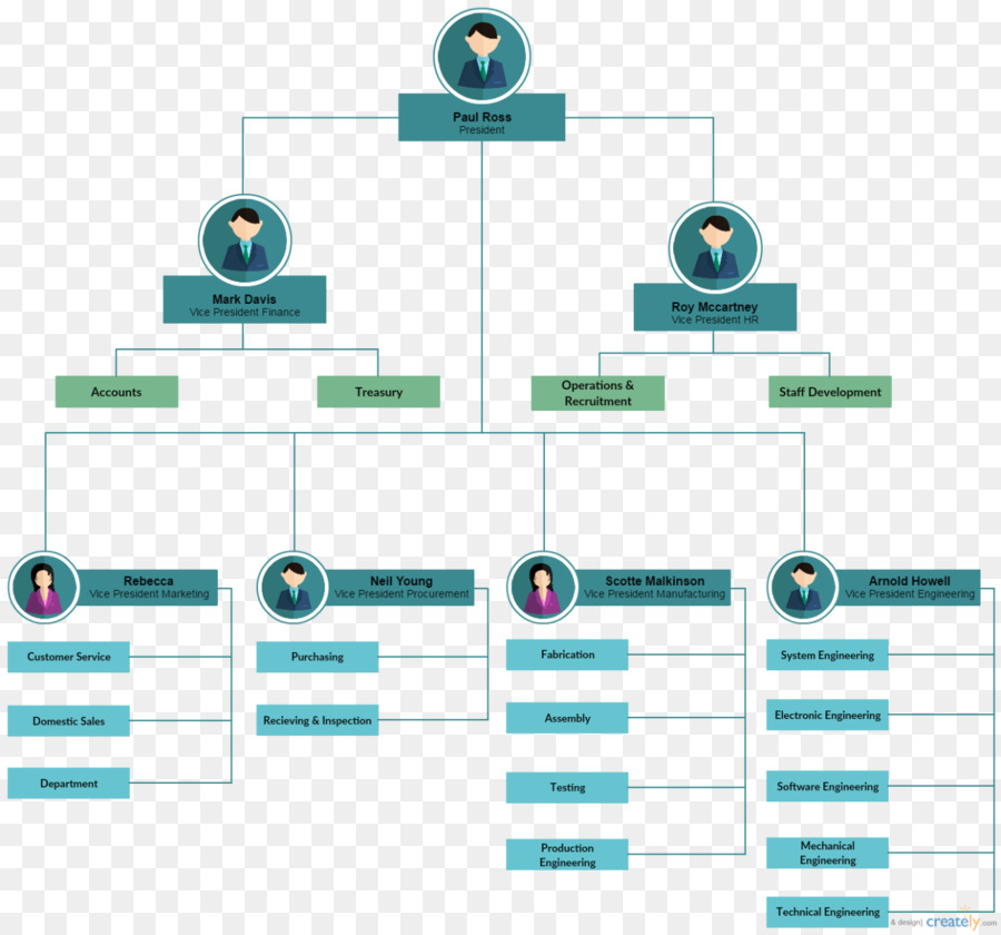 Flowchart workflow template process flow diagram business process flowchart workflow template process flow diagram business process hotel organizational structure flashek Choice Image