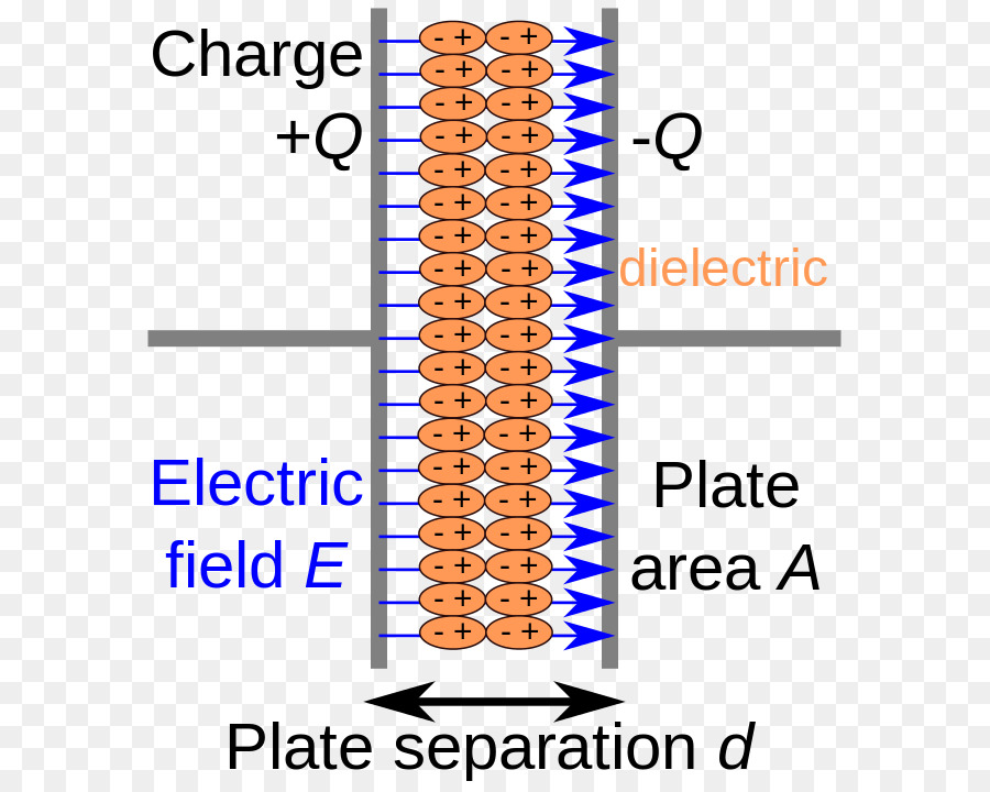 Dielectric Capacitor Insulator Electrical Conductor Electricity