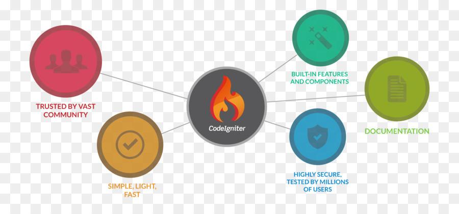 CodeIgniter framework de Software Web de marco Ordenador de Software ...