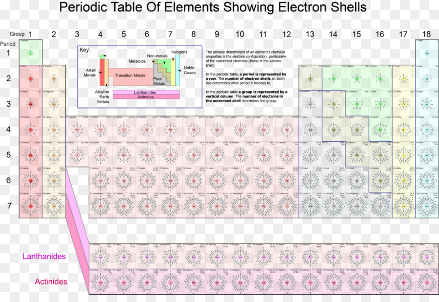 Periodic Table Electron Shell Chemical Element Atom Electron