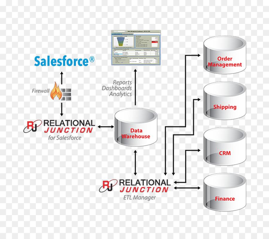 Data warehouse extract transform load sql relational database data warehouse extract transform load sql relational database db2 ccuart Image collections