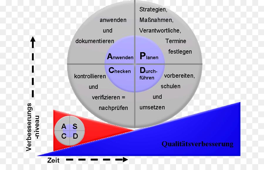 Continual improvement process pdca kaizen organization 5s png continual improvement process pdca kaizen organization 5s publicscrutiny Gallery