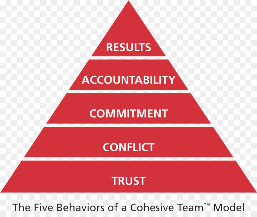 Team Effectiveness Teamwork Pyramid Behavior