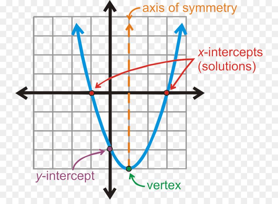 Persamaan kuadrat fungsi kuadrat grafik fungsi kuadrat rumus persamaan kuadrat fungsi kuadrat grafik fungsi kuadrat rumus matematika ccuart Choice Image