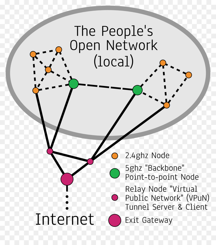 Computer network diagram Network topology Clip art - mesh network