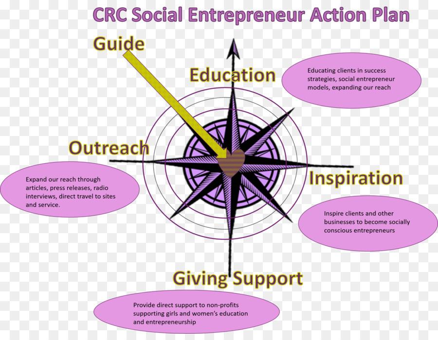 business plan social enterprise