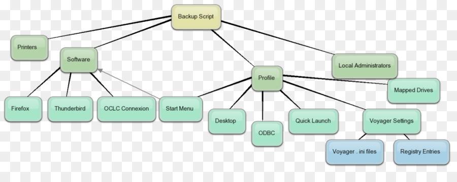 Computer-Netzwerk der Elektronischen Schaltung, Produkt-design ...
