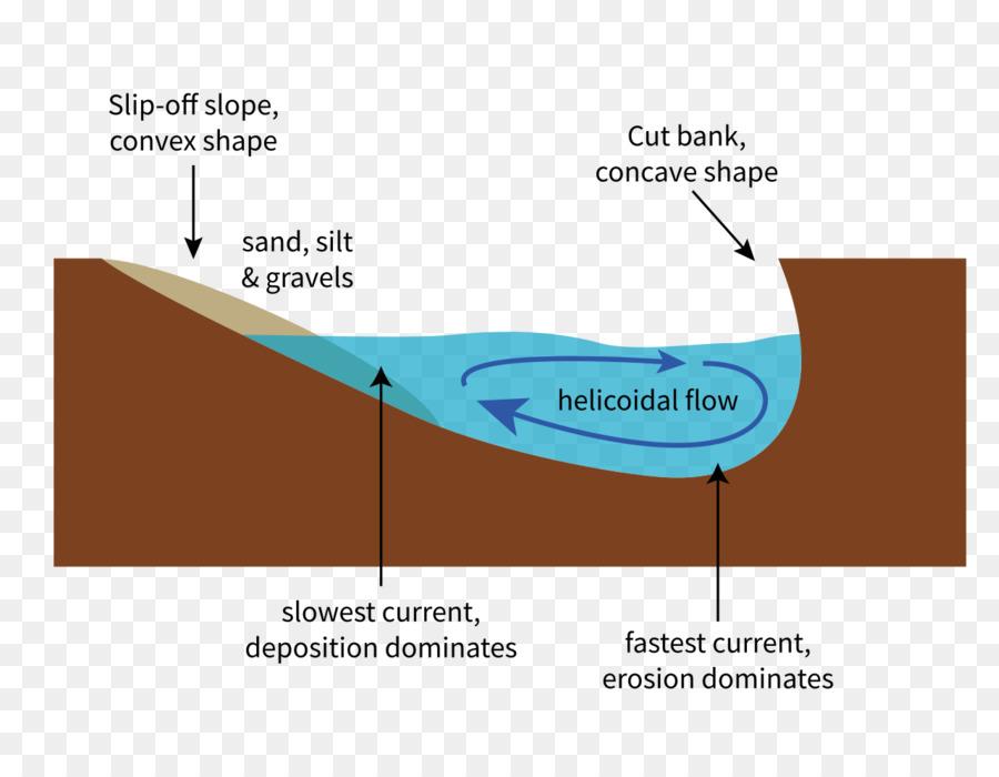 Slip Off Slope Meander River Thalweg Cut Bank Earthquake Diagram