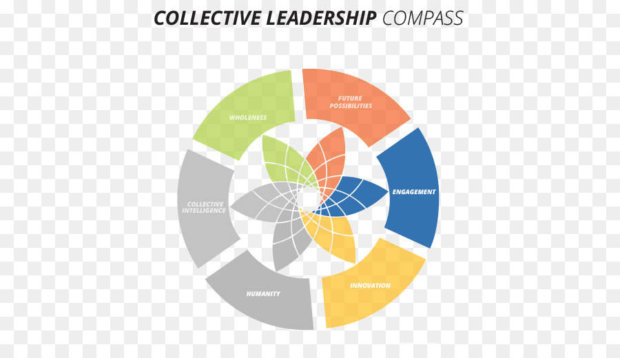 17f5aaa0b8a7 The Art of Leading Collectively  Co-Creating a Sustainable