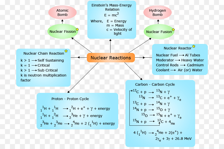 besides Nuclear reaction Nuclear power Chemical reaction Nuclear chemistry further Unique Nuclear Chemistry Worksheet Answers Luxury Nuclear Equations likewise Free Worksheets Liry   Download and Print Worksheets   Free on in addition Radioactivity Nuclear Reactions Crossword Puzzle by Teaching Tykes as well PPT   Nuclear Chemistry PowerPoint Presentation   ID 5836234 in addition Clification of Nuclear Reactions Practice Worksheet likewise  in addition Alpha Decay   Half Life   Radiation   PhET Interactive Simulations together with NUCLEAR CHEMISTRY   Radioactivity   Radiation   Alpha  Beta  Gamma as well Nuclear Reaction Worksheet   Mychaume additionally 21 1  Radioactivity   Chemistry LibreTexts moreover Decay practice worksheet 1 types of decay reactions   Download them in addition  besides  moreover Solved  Write Equations For The Following Nuclear Reaction. on radioactivity and nuclear reactions worksheet