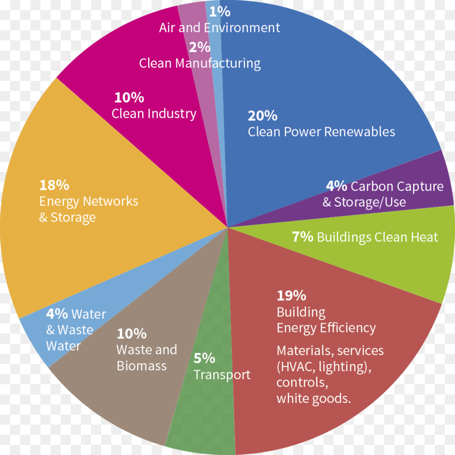 Charlotte Douglas International Airport Efficient Energy Use Diagram