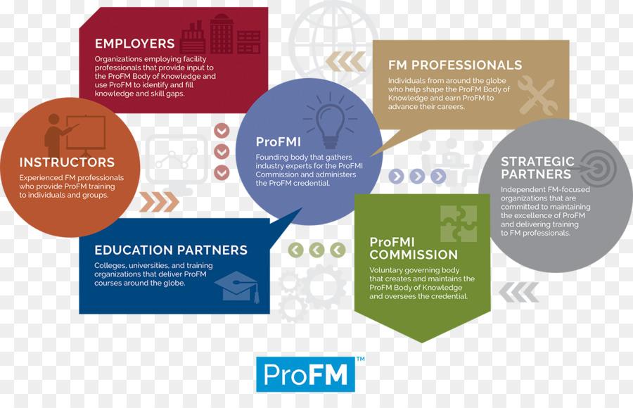 Organisasi Manajemen Fasilitas Brosur Profesional Contoh Dipandu
