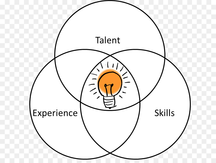 kisspng venn diagram skill rsum devops how to incorporate great teaching skills in your t 5bab640a878536.1808289915379589225551 venn diagram skill résumé devops talents and skills png download